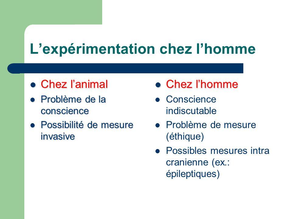 Lexpérimentation chez lhomme Chez lanimal Chez lanimal Problème de la conscience Problème de la conscience Possibilité de mesure invasive Possibilité
