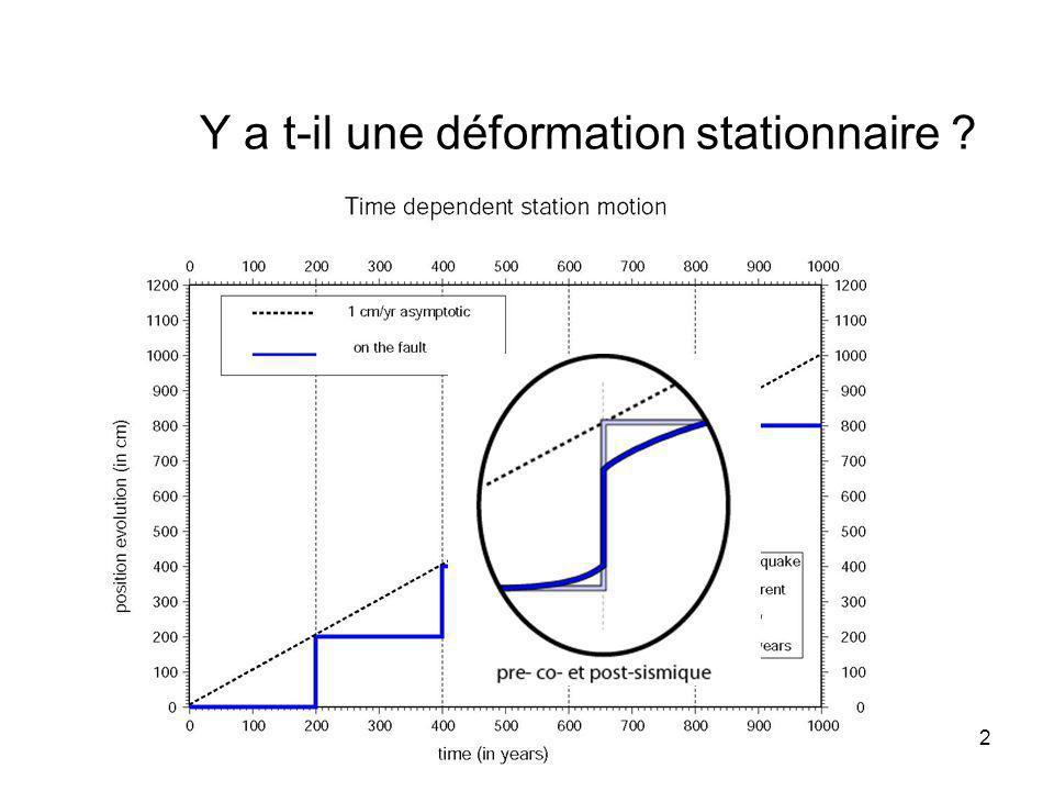13 Klotz et al., EPSL 2001 Post sismique du séisme dAntofagasta (Mw=8, 1995) Post sismique du séisme de Valdivia (Mw=9,5, 1960)