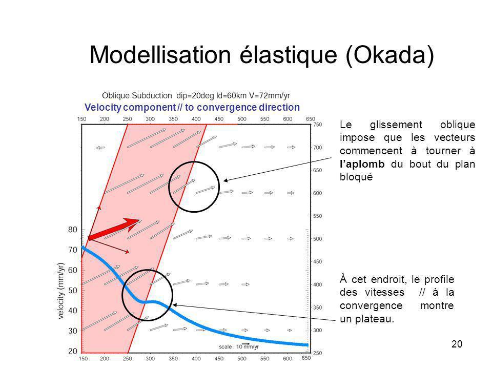 20 Modellisation élastique (Okada) Velocity component // to convergence direction Le glissement oblique impose que les vecteurs commencent à tourner à laplomb du bout du plan bloqué À cet endroit, le profile des vitesses // à la convergence montre un plateau.