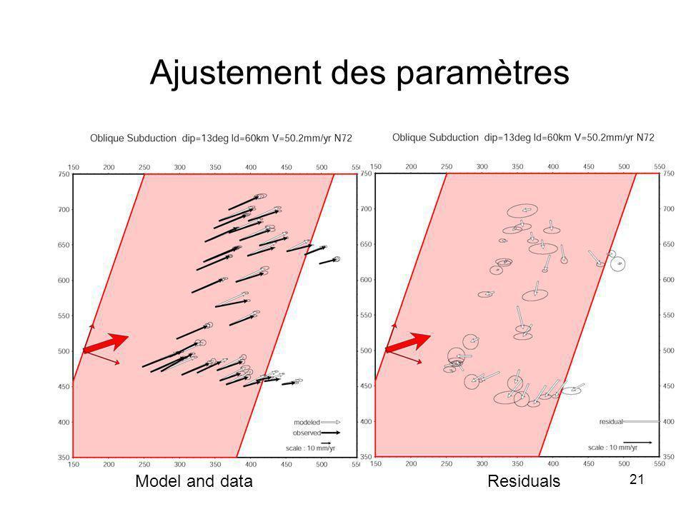 21 Ajustement des paramètres Model and dataResiduals