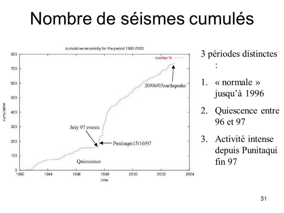 31 Nombre de séismes cumulés 3 périodes distinctes : 1.« normale » jusquà 1996 2.Quiescence entre 96 et 97 3.Activité intense depuis Punitaqui fin 97