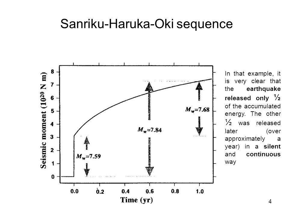 4 Sanriku-Haruka-Oki sequence In that example, it is very clear that the earthquake released only ½ of the accumulated energy. The other ½ was release