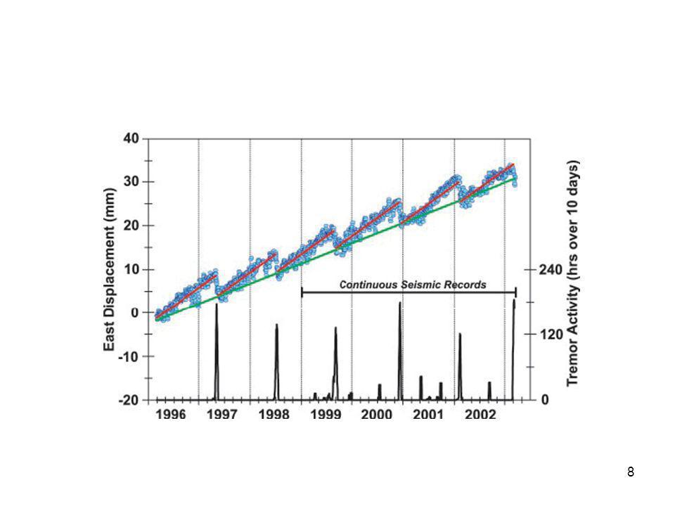 29 Modélisation Pendage 8° Blocage à 27 km.+ pendage 35° blocage à 50km Couplage 46%