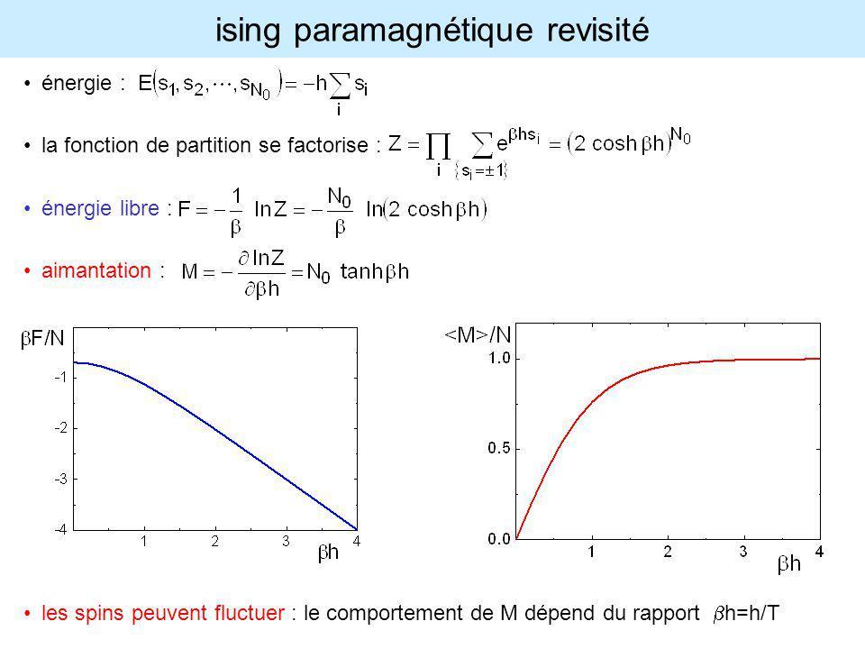 ising paramagnétique revisité énergie : la fonction de partition se factorise : énergie libre : aimantation : les spins peuvent fluctuer : le comporte