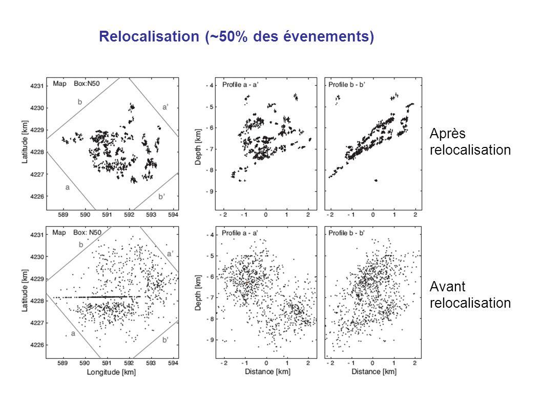 Relocalisation (~50% des évenements) Avant relocalisation Après relocalisation