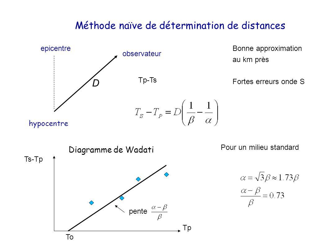 Méthode naïve de détermination de distances hypocentre observateur D epicentre D Pour un milieu standard Tp-Ts Ts-Tp Tp To pente Bonne approximation au km près Fortes erreurs onde S Diagramme de Wadati