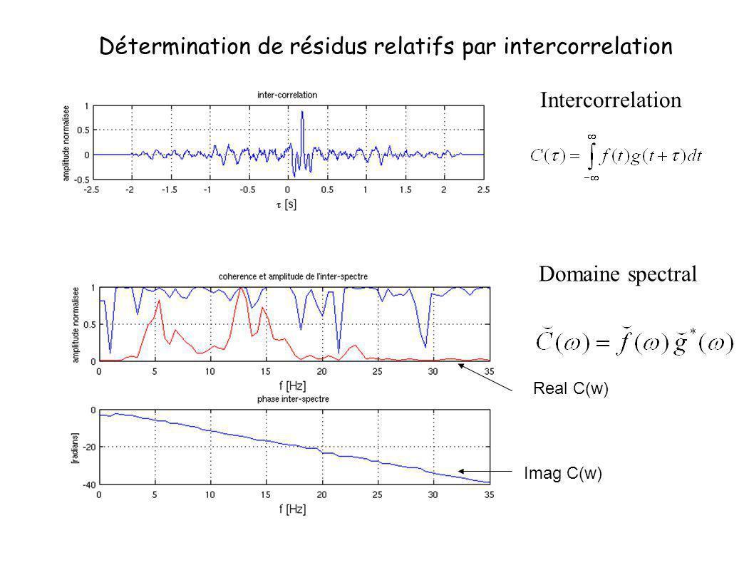 Intercorrelation Domaine spectral Real C(w) Imag C(w) Détermination de résidus relatifs par intercorrelation