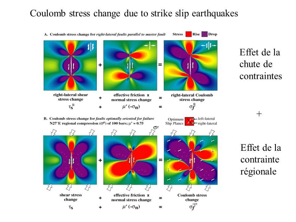 Coulomb stress change due to strike slip earthquakes Effet de la chute de contraintes + Effet de la contrainte régionale