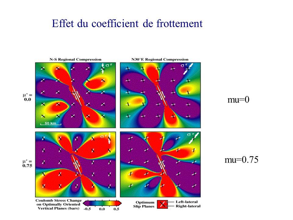 Effet du coefficient de frottement mu=0 mu=0.75