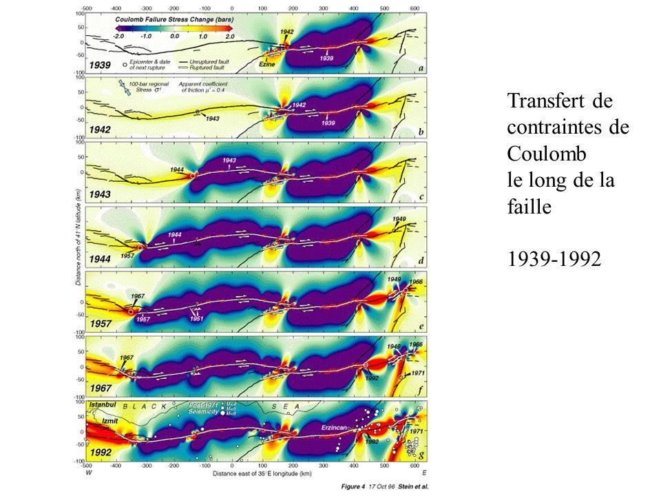 Transfert de contraintes de Coulomb le long de la faille 1939-1992
