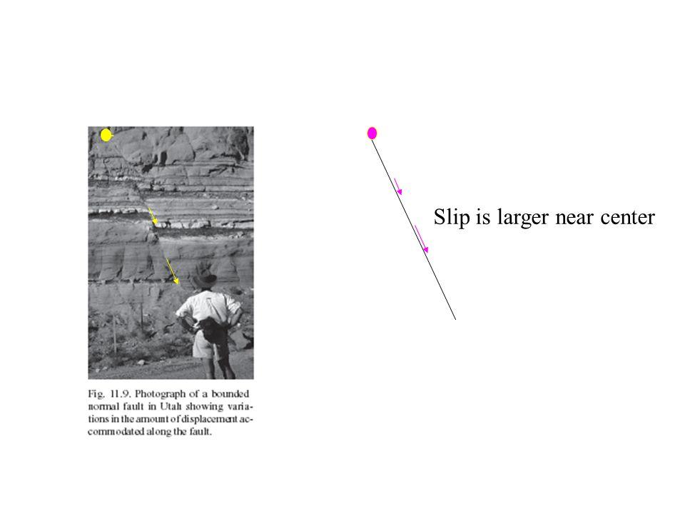 D D Modèle de rupture sismique (dislocation) D Avant le séisme Pendant et après le séisme D Modèle équivalent Glissement D M0M0
