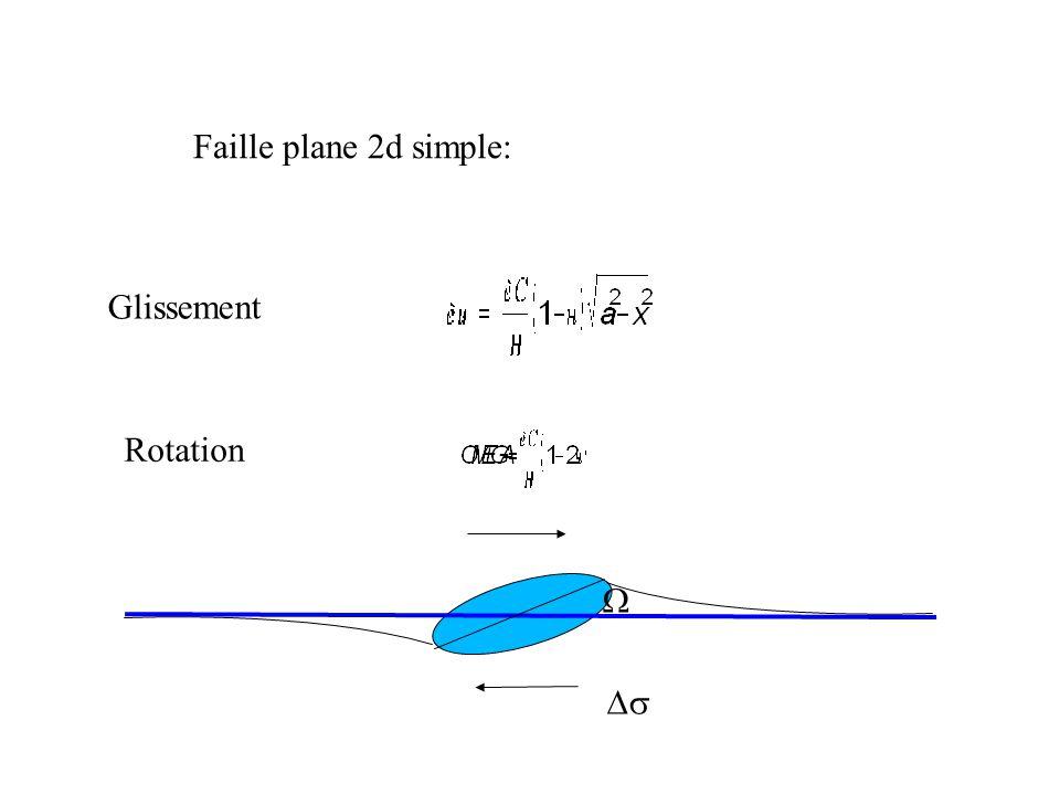 Faille plane 2d simple: Glissement Rotation