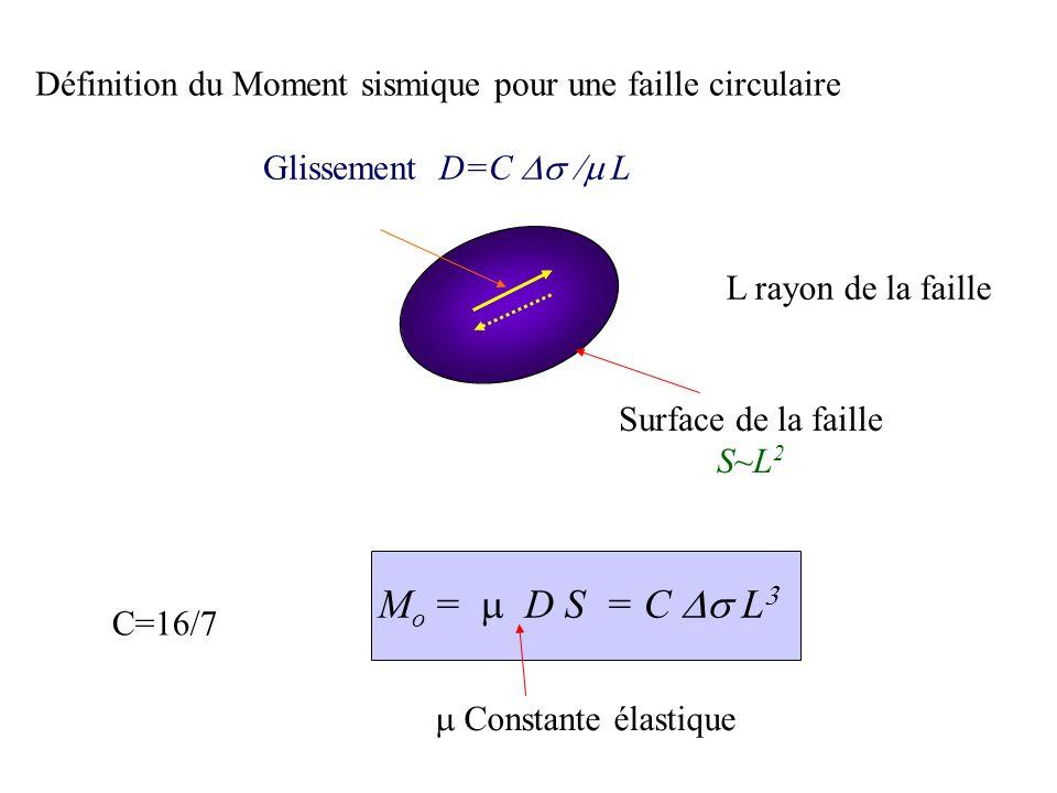 Glissement D=C L Surface de la faille S~L 2 Définition du Moment sismique pour une faille circulaire M o = D S = C L Constante élastique C=16/7 L rayon de la faille