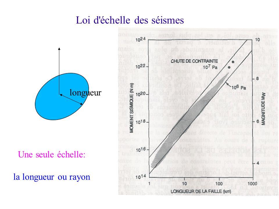 Loi d échelle des séismes longueur Une seule échelle: la longueur ou rayon
