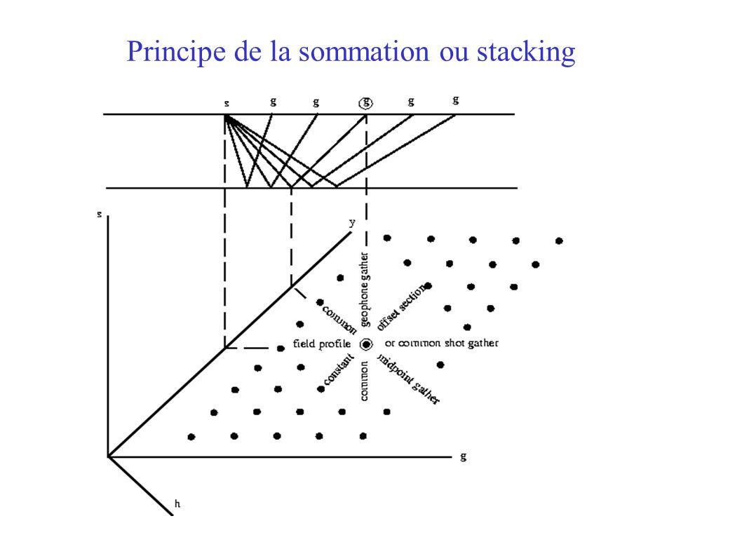 Principe de la sommation ou stacking