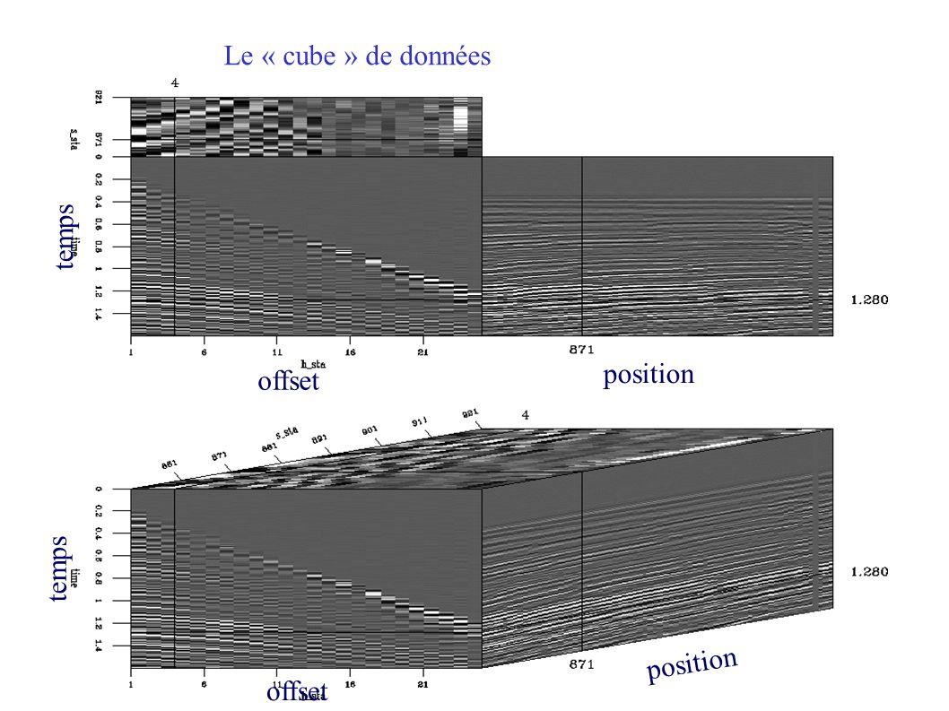 Le « cube » de données offset position temps