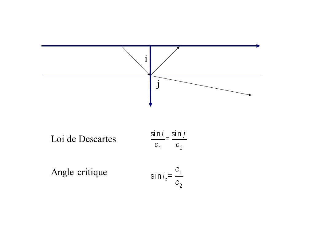 Theorie simplifiée i j Approximation standard TWT X H CourbureNMO