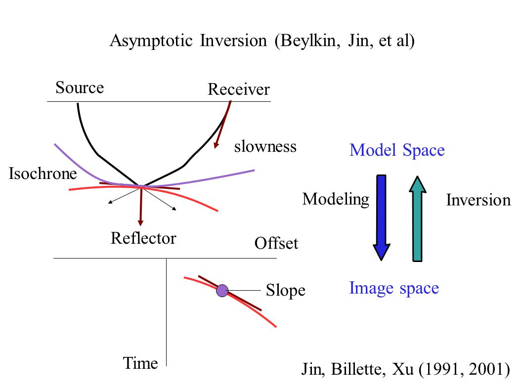 Asymptotic Inversion (Beylkin, Jin, et al) Source Receiver Slope slowness Model Space Image space Modeling Inversion Reflector Time Offset Jin, Billette, Xu (1991, 2001) Isochrone