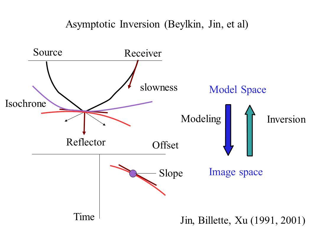 Asymptotic Inversion (Beylkin, Jin, et al) Source Receiver Slope slowness Model Space Image space Modeling Inversion Reflector Time Offset Jin, Billet