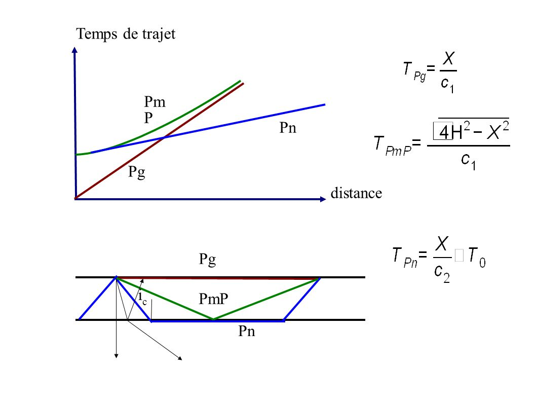 Temps de trajet distance PmP Pn Pg icic Pn Pm P Pg