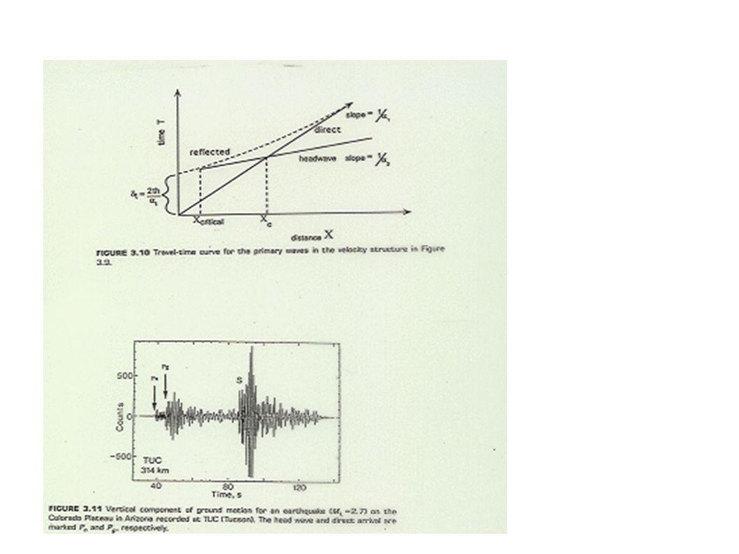 Section Sismique Globale R2 R3 R4 P X Dans cette section on a sommé nombreux sismogrammes Daprès Shearer, 2000