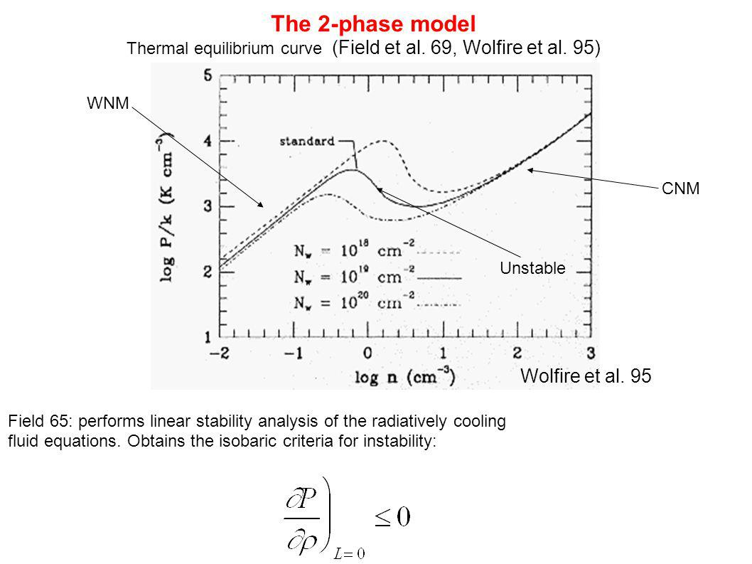 Column density Density cut Temperature Magnetic field Although the cloud appears as a single phase entity in projection, its structure is not very different from the CNM/WNM structure.
