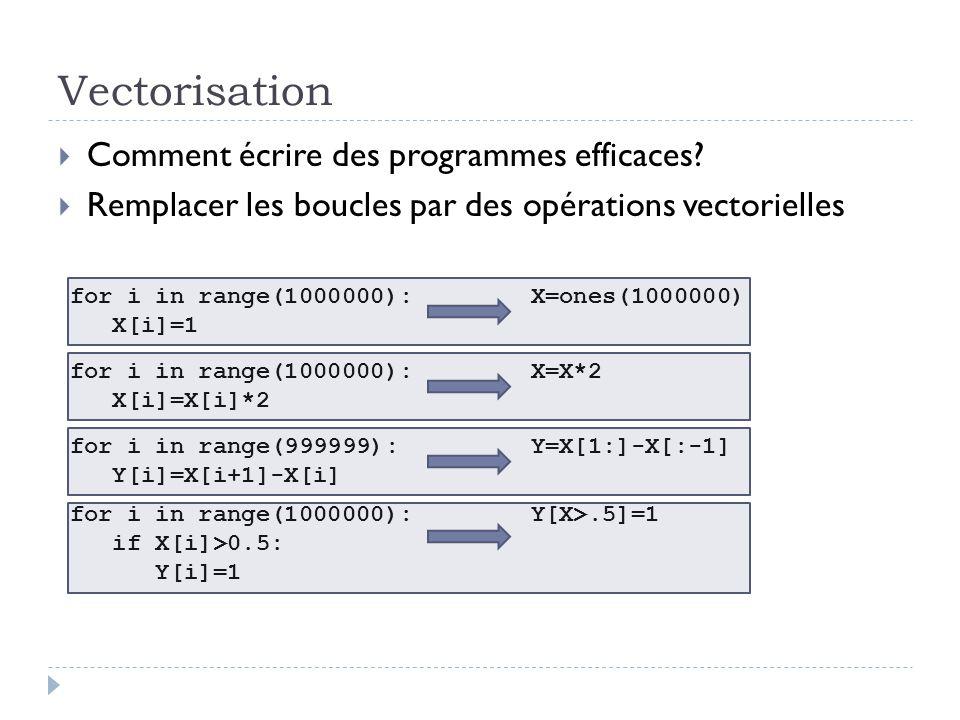 Vectorisation Comment écrire des programmes efficaces? Remplacer les boucles par des opérations vectorielles for i in range(1000000): X[i]=1 X=ones(10
