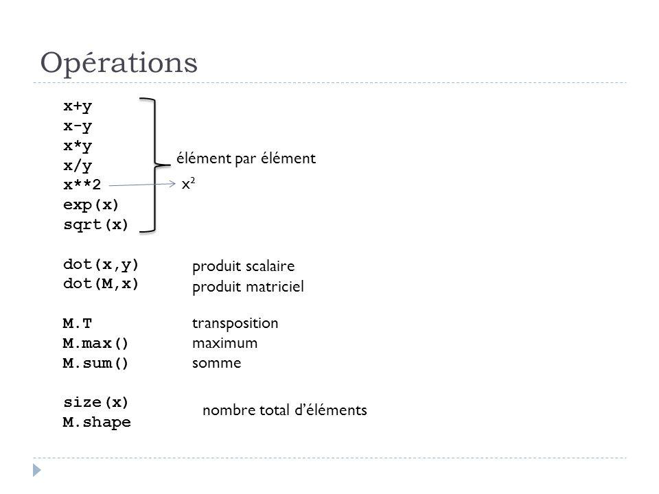 Opérations x+y x-y x*y x/y x**2 exp(x) sqrt(x) dot(x,y) dot(M,x) M.T M.max() M.sum() size(x) M.shape élément par élément produit scalaire produit matr