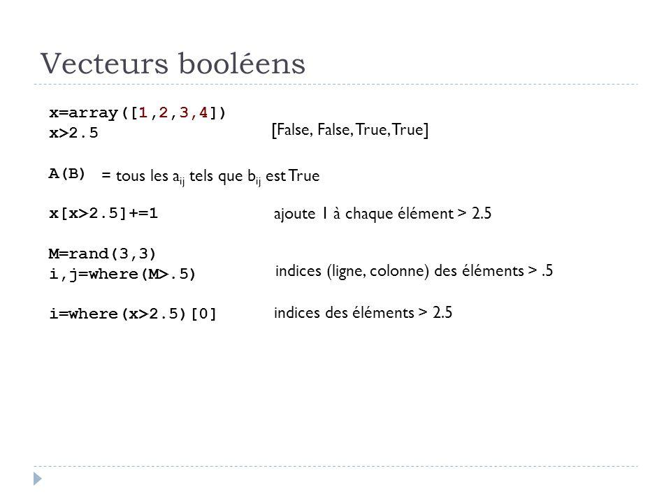 Vecteurs booléens x=array([1,2,3,4]) x>2.5 A(B) x[x>2.5]+=1 M=rand(3,3) i,j=where(M>.5) i=where(x>2.5)[0] [False, False, True, True] ajoute 1 à chaque