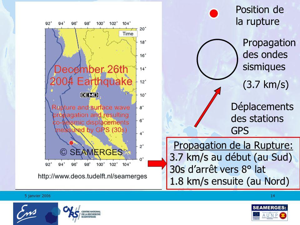 5 janvier 200614 Position de la rupture Propagation des ondes sismiques (3.7 km/s) Déplacements des stations GPS Propagation de la Rupture: 3.7 km/s 3.7 km/s au début (au Sud) 30s 30s darrêt vers 8° lat 1.8 km/s 1.8 km/s ensuite (au Nord)