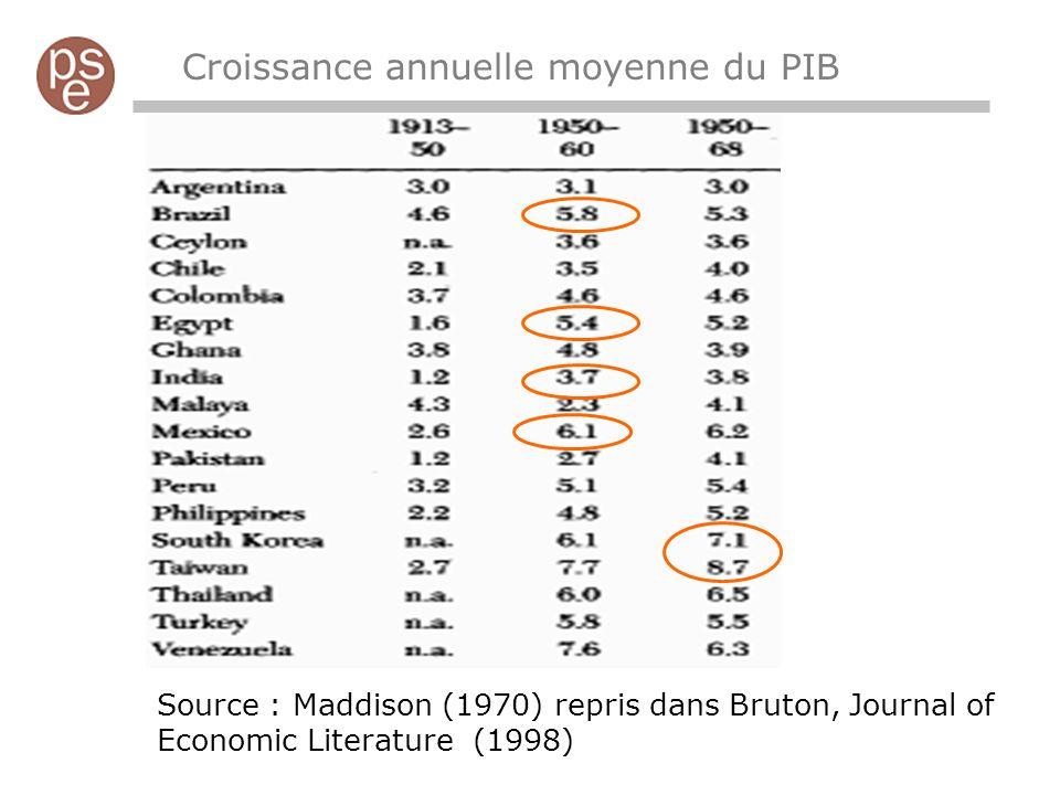 Source : Maddison (1970) repris dans Bruton, Journal of Economic Literature (1998) Croissance annuelle moyenne du PIB