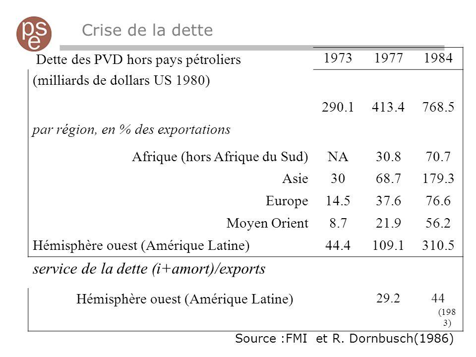 Crise de la dette Dette des PVD hors pays pétroliers197319771984 (milliards de dollars US 1980) 290.1413.4768.5 par région, en % des exportations Afri