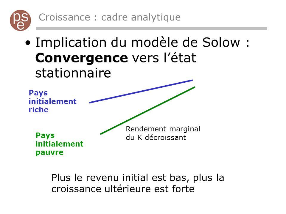 Croissance : cadre analytique Implication du modèle de Solow : Convergence vers létat stationnaire Pays initialement riche Pays initialement pauvre Re