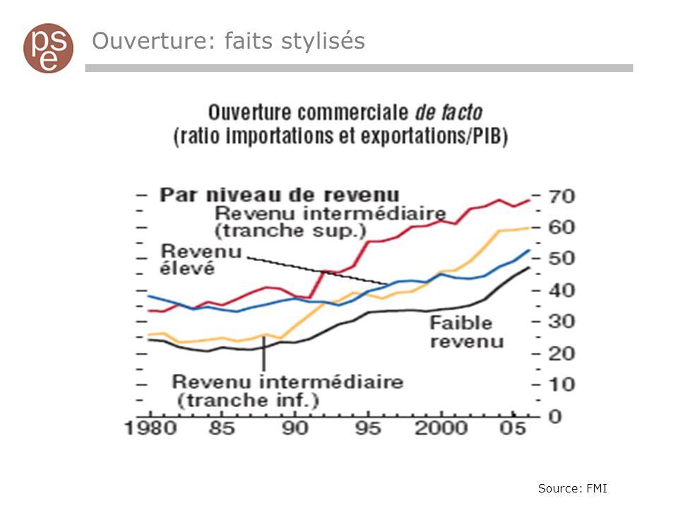 Ouverture: faits stylisés Source: FMI