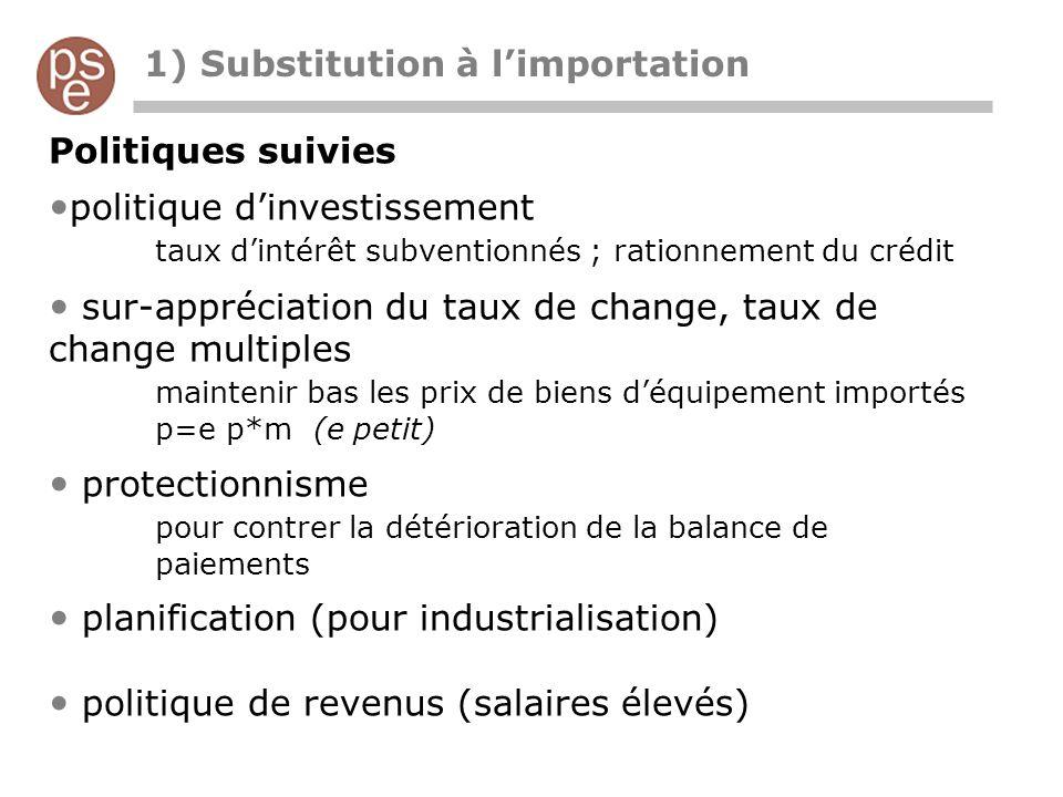 1) Substitution à limportation Politiques suivies politique dinvestissement taux dintérêt subventionnés ; rationnement du crédit sur-appréciation du t