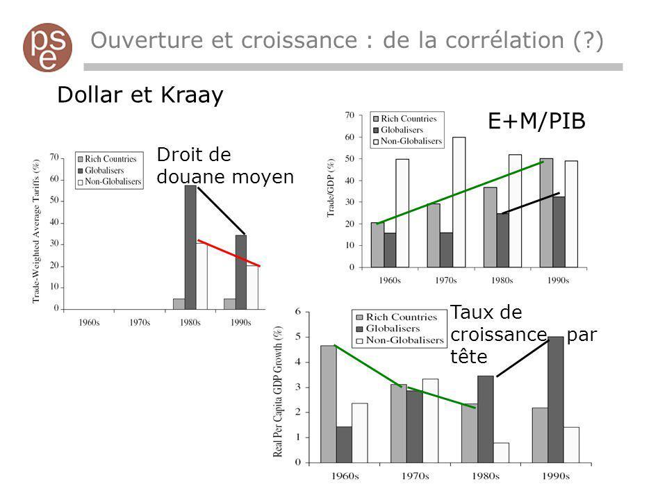 Ouverture et croissance : de la corrélation ( ) Dollar et Kraay Droit de douane moyen Taux de croissance par tête E+M/PIB