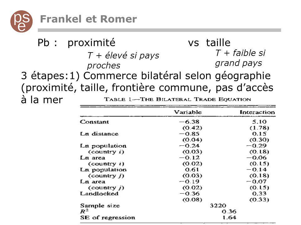 Frankel et Romer T + faible si grand pays T + élevé si pays proches Pb : proximité vs taille 3 étapes:1) Commerce bilatéral selon géographie (proximité, taille, frontière commune, pas daccès à la mer