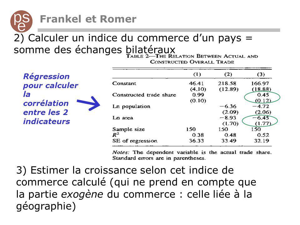Frankel et Romer 2) Calculer un indice du commerce dun pays = somme des échanges bilatéraux 3) Estimer la croissance selon cet indice de commerce calculé (qui ne prend en compte que la partie exogène du commerce : celle liée à la géographie) Régression pour calculer la corrélation entre les 2 indicateurs