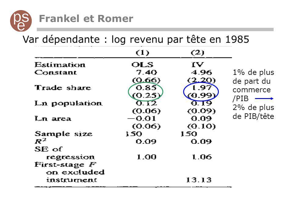 Frankel et Romer Var dépendante : log revenu par tête en 1985 1% de plus de part du commerce /PIB 2% de plus de PIB/tête