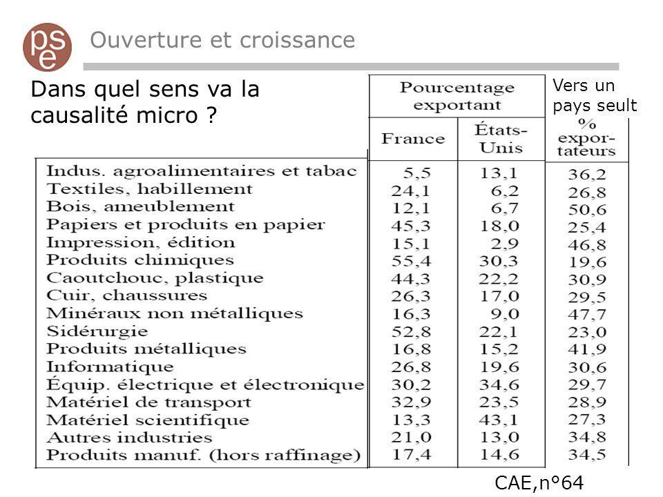 Ouverture et croissance Dans quel sens va la causalité micro CAE,n°64 Vers un pays seult