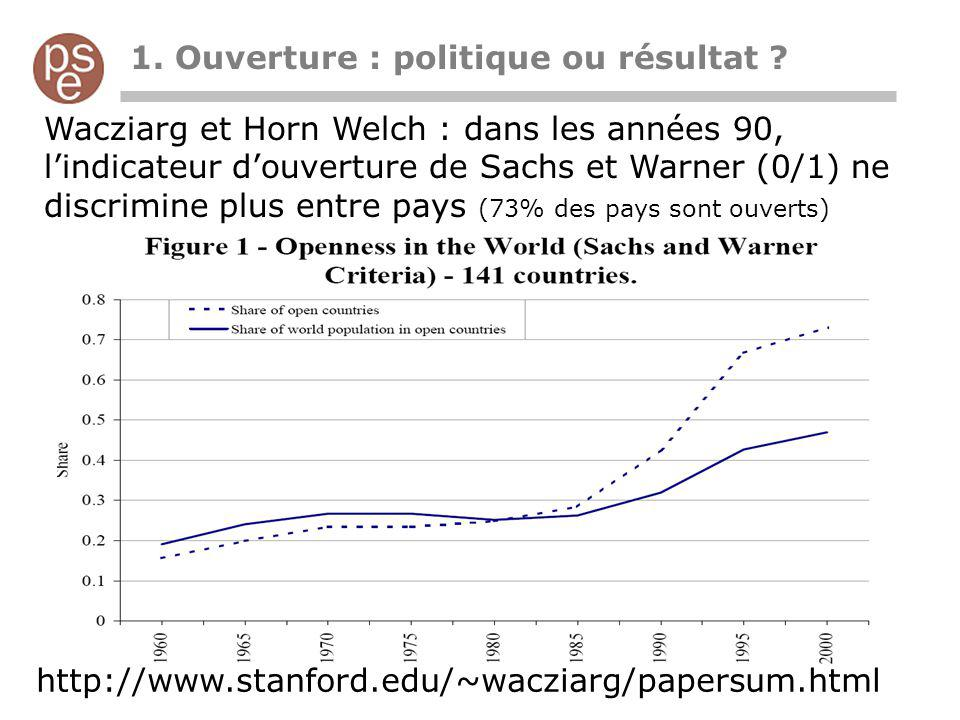 Wacziarg et Horn Welch régression Sachs et Warner dans les années 90 ne marche plus Croissance 70-80 Croissance 80-89 Croissance 89-98 LGDP70-1.395*-1.231*-1.221* OPEN1.206*2.643*0.338 SEC70,PRIM70,GC/GDP,REVCOUP,ASS ASP,P INV, I/GDP R20.330.490.30 nobs10610193