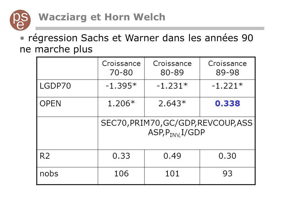 Wacziarg et Horn Welch Prendre la date de libéralisation t (date à partir de laquelle le critère dOPENNESS est toujours vérifié) Croissance pour un même pays (pas inter-pays) : différence dannée en année du revenu par tête pour un même pays, selon quil est libéralisé ou non.