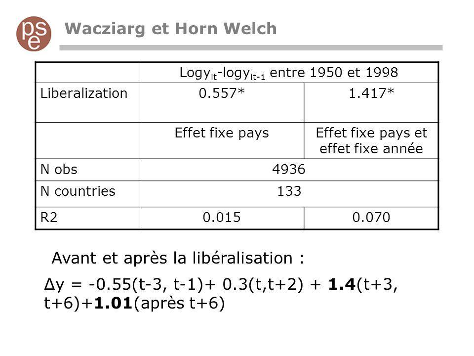 Wacziarg et Horn Welch Δy = -0.55(t-3, t-1)+ 0.3(t,t+2) + 1.4(t+3, t+6)+1.01(après t+6) Logy it -logy it-1 entre 1950 et 1998 Liberalization0.557*1.417* Effet fixe paysEffet fixe pays et effet fixe année N obs4936 N countries133 R20.0150.070 Avant et après la libéralisation :