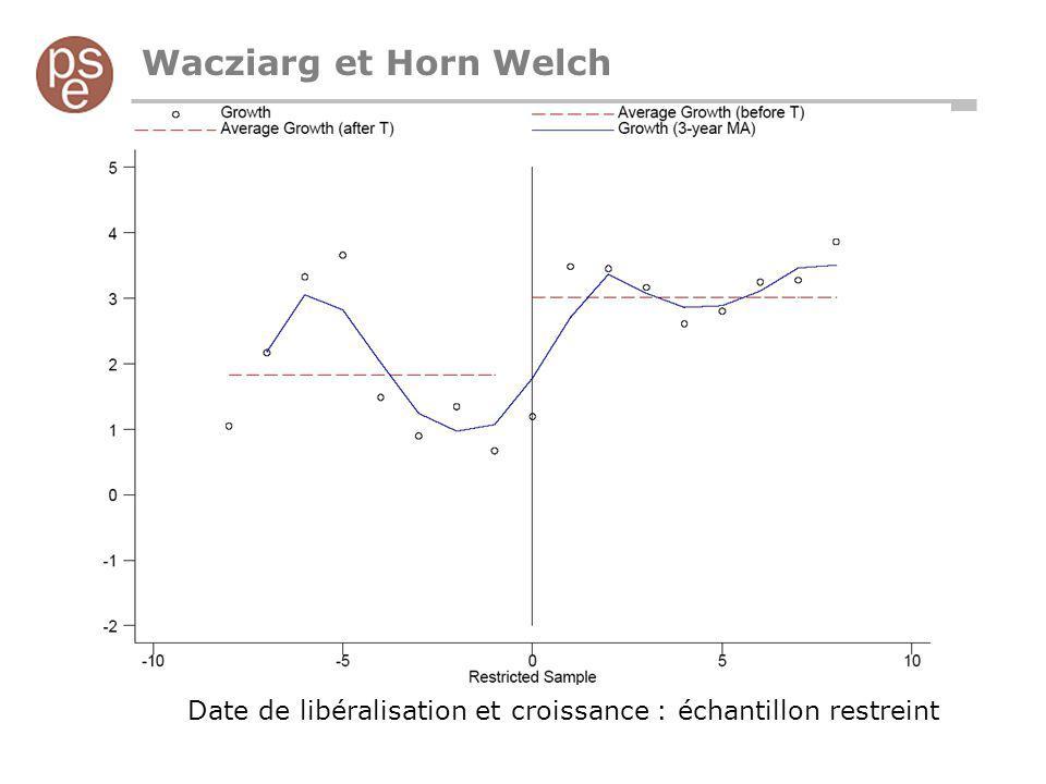 Wacziarg et Horn Welch Date de libéralisation et croissance : échantillon restreint
