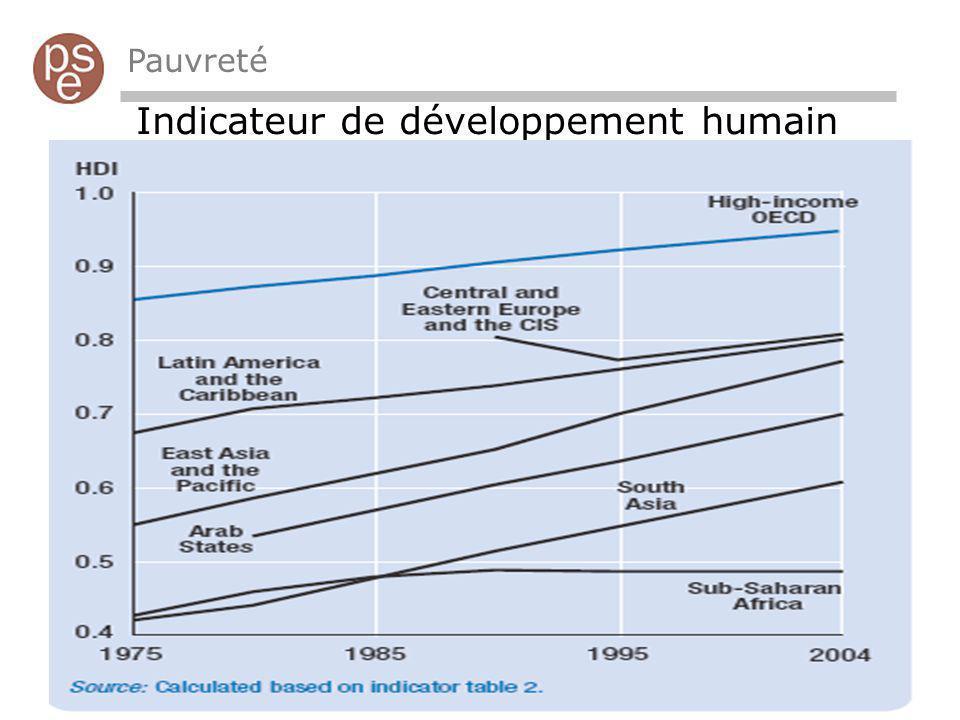 Indicateur de développement humain Pauvreté