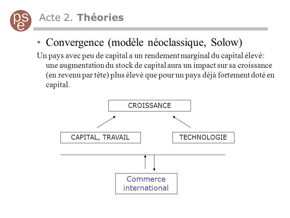 Acte 2. Théories Convergence (modèle néoclassique, Solow) Un pays avec peu de capital a un rendement marginal du capital élevé: une augmentation du st