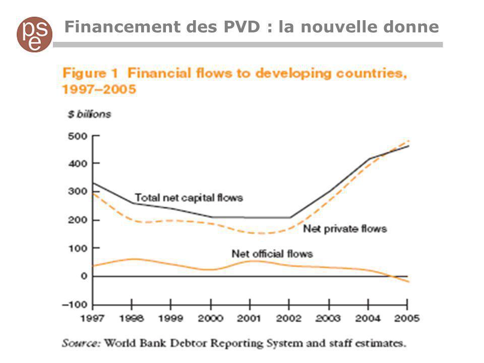 Financement des PVD : la nouvelle donne