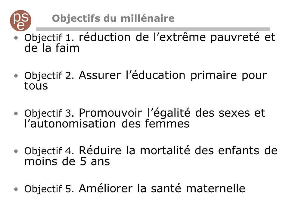 Objectifs du millénaire Objectif 1. réduction de lextrême pauvreté et de la faim Objectif 2. Assurer léducation primaire pour tous Objectif 3. Promouv