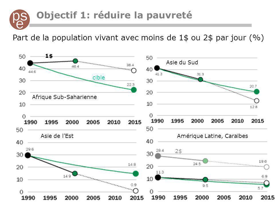 Objectif 1: réduire la pauvreté Part de la population vivant avec moins de 1$ ou 2$ par jour (%) Afrique Sub-Saharienne Amérique Latine, CaraïbesAsie