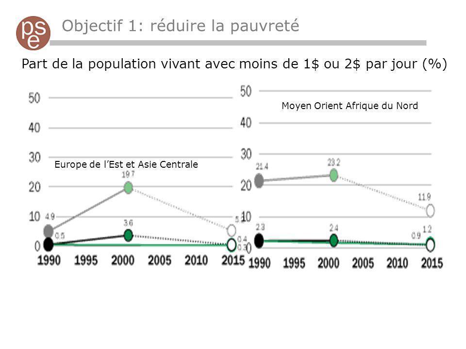 Objectif 1: réduire la pauvreté Part de la population vivant avec moins de 1$ ou 2$ par jour (%) Europe de lEst et Asie Centrale Moyen Orient Afrique